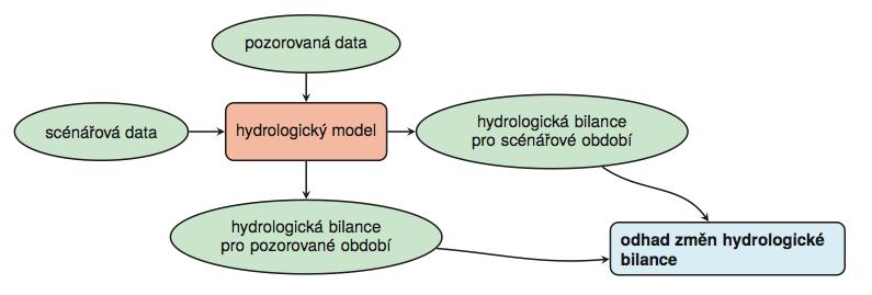 Obr. 1.1 Schéma hydrologického modelování dopadů změn klimatu.
