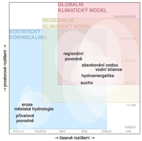 Obr. 1.5 Typická časoprostorová měřitka ve vztahu k možným zdrojům informací o klimatickém signálu.