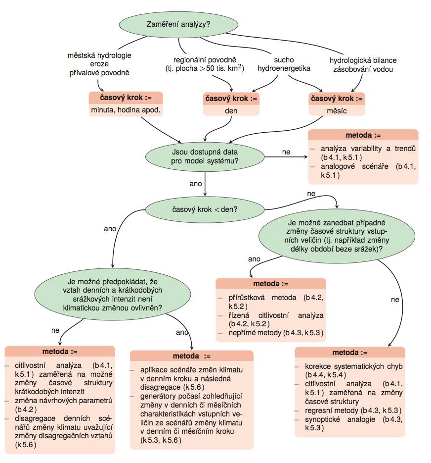 Obr. 1.2 Rozhodovací schéma pro volbu časového kroku a metody tvorby scénáře změny klimatu (b označuje Box, k kapitolu).