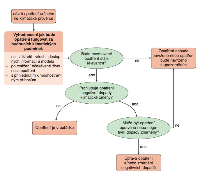 Obr. 4.4 Schéma posouzení odolnosti opatření, tzv. klimatická prověrka.