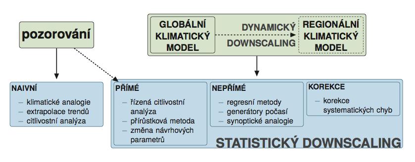 Obr. 4.1 Rozdělení metod tvorby scénářů změny klimatu.
