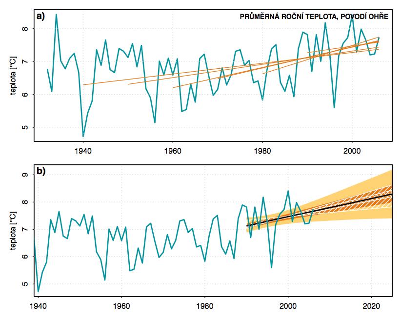 Obr. 2.2 Průměrná roční teplota vzduchu na povodí Ohře (modrá čára). (a) Odhady lineárního trendu s počátkem v letech 1940, 1950, 1960, 1970, 1980 a 1990 (oranžové čáry). (b) Extrapolace trendů (černá čára). Šrafováním je znázorněna nejistota spojená s volbou počátku lineárního trendu (uvažovány roky mezi 1940 a 1990). Barevná oblast navíc uvažuje nejistotu spojenou se samotným odhadem trendu. Vyznačeny jsou 5%, 25%, 50%, 75% a 95% kvantily odhadů.