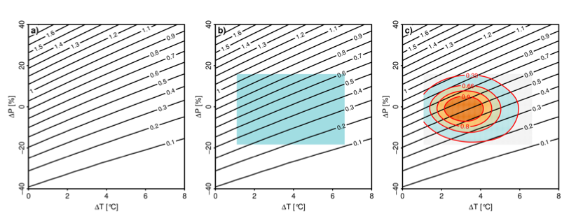 Obr. 2.3 Příklad využití různých variant citlivostní analýzy pro posouzení dopadů změn srážek a teploty na průměrné roční odtoky pro povodí Ohře. Kontury vyjadřují relativní změnu odtoků. (a) Klasická citlivostní analýza, (b) řízená citlivostní analýza – zvýrazněná oblast odpovídá ob- lasti pravděpodobných změn dle klimatického modelu HadCM3 pro období 2040–2060, (c) řízená citlivostní analýza v kombinaci s pravděpodobnostními scénáři změn klimatu (Harris et al., 2010).