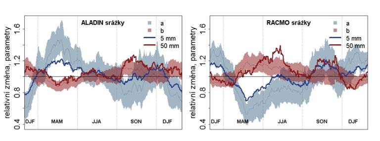 Obr. 2.4 Transformační parametry a a b pro srážky dle regionálních klimatických modelů ALADIN-CLIMATE/CZ a RACMO. Barevné polygony ukazují parametry pro daný den, rozpětí je pro výpočetní buňky pokrývající ČR. Modrá a červená čára odpovídá změně kvantilů srážek odpovídajících úhrnu 5 mm a 50 mm.