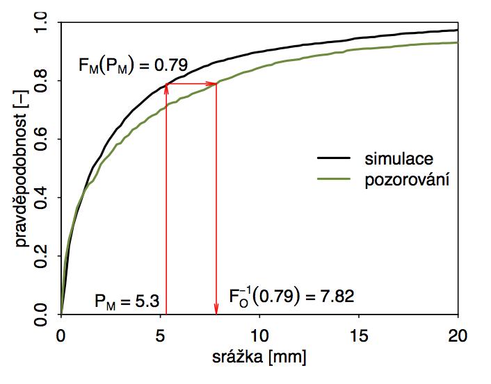 Obr. 5.4 Demonstrace využití mapování kvantilů při korekci systematických chyb v rozdělení srážek. Čáry ukazují distribuční funkce nenulových srážek pro simulovaná a pozorovaná data. Symboly viz text. Ukázaná je korekce simulované srážky o velikosti 5.3 mm, která odpovídá 79% kvantilu simulovaných srážek. Korigovaná hodnota je nalezena jako 79% kvantil pozorovaných srážek, tedy 7.82 mm.