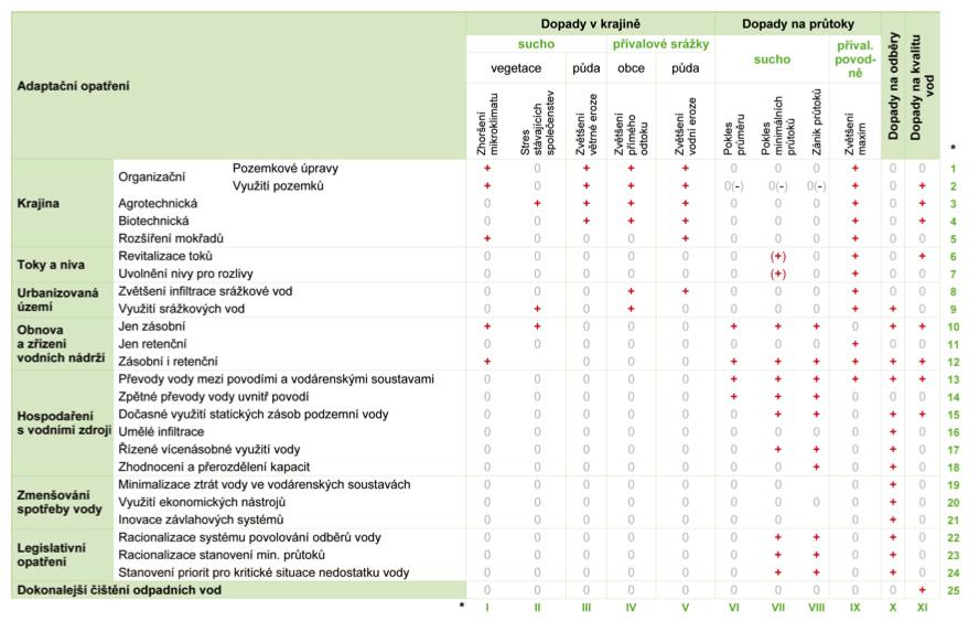 Tab. 4.2 Přehled adaptačních opatření − jednotlivá adaptační opatření (řádky, arabské číslice) a dopady změny klimatu (sloupce, římské číslice) jsou dále rozvedeny v tab. 4.3 a tab. 4.4. (převzato z Hanel et al., 2011)
