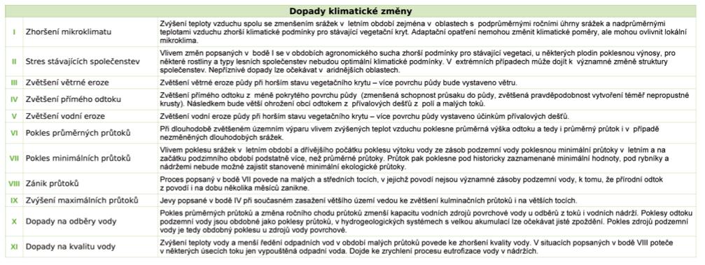 Tab. 3.4 Stručná specifikace dopadů změny klimatu z tab. 3.2. (převzato z Hanel et al., 2011)